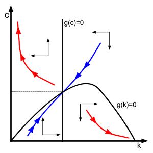 Ramsey_model